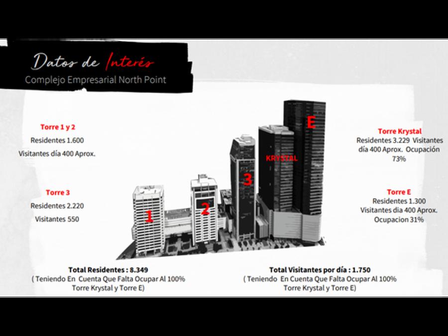 oficina rentando edificio north point de 1027 m2