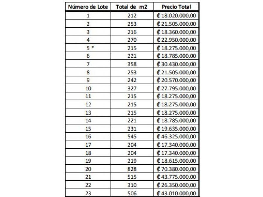 lotes con precios accesibles en alajuela